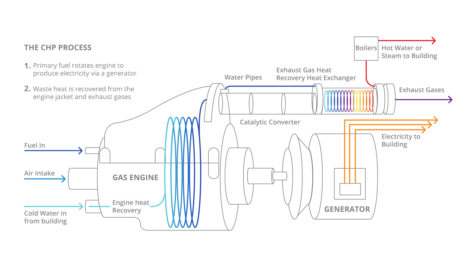 Services Dbs Power And Energy Engine Heat Loss Diagram A Mchp Unit Is Similar To Car In That Gas This Case Natural Or Alternative Fuels Are Used Fuel An Connected Generator Which